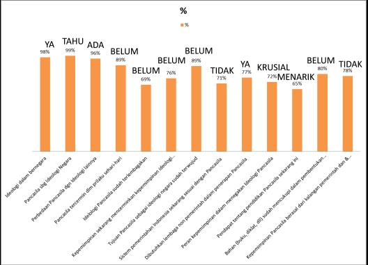 Survei Pancasila